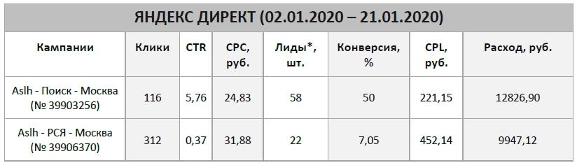 Средние показатели Яндекс
